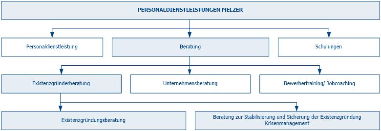 Existenzgründerberatung - Unterschied zwischen Existenzgründungsberatung und Existenzsicherungsberatung