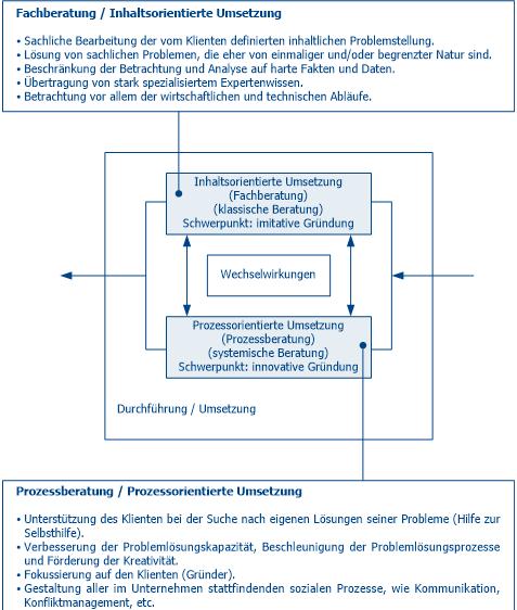 Existenzgründerberatung - Fachberatung vs. Prozessberatung
