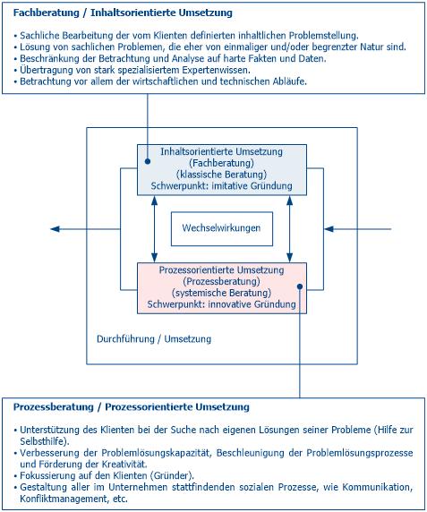 Existenzgründungsberatung - Unsere Beratungsform (Integrierte Beratung)