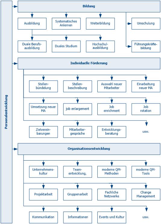 Personalentwicklung - Struktur der Personalentwicklung