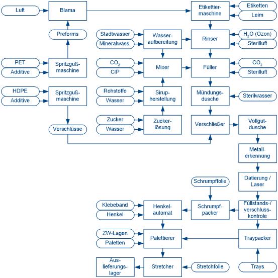 AfG - Prozesse in der Getränkeindustrie