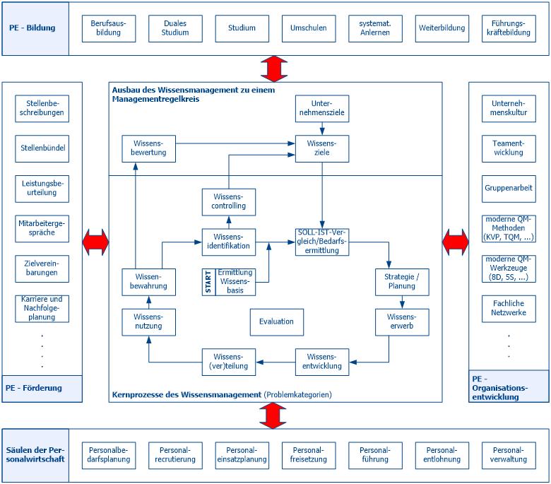 PE-Schulungen-Struktur des Wissensmaanagements