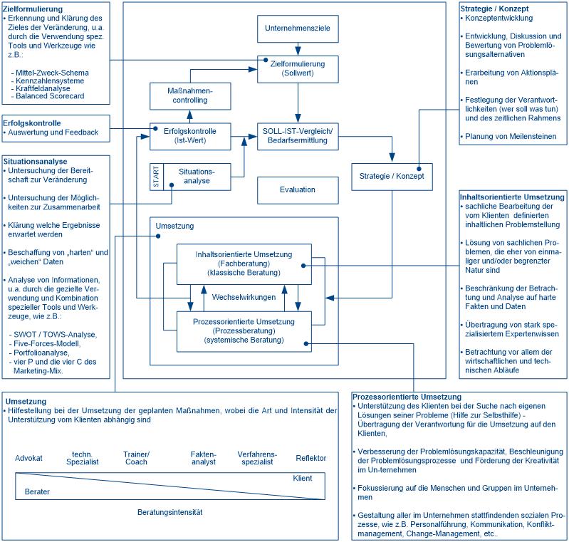 Systematik der Unternehmensberatung