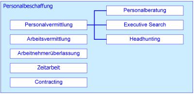Schulungen-Personalbeschaffung - Struktur der Personalbeschaffung